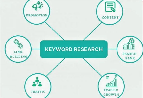 High Quality Premium Keyword Research and Competitor Analysis to Your Site