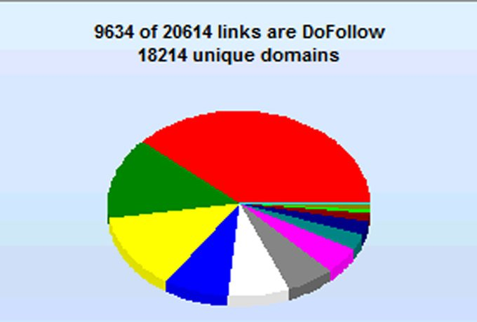 create 10,000 verified backlinks using GSA Ser