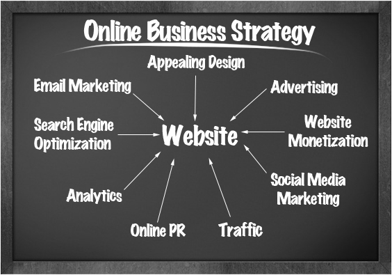 Create online business strategy to get more leads and sales from own website or affiliate store