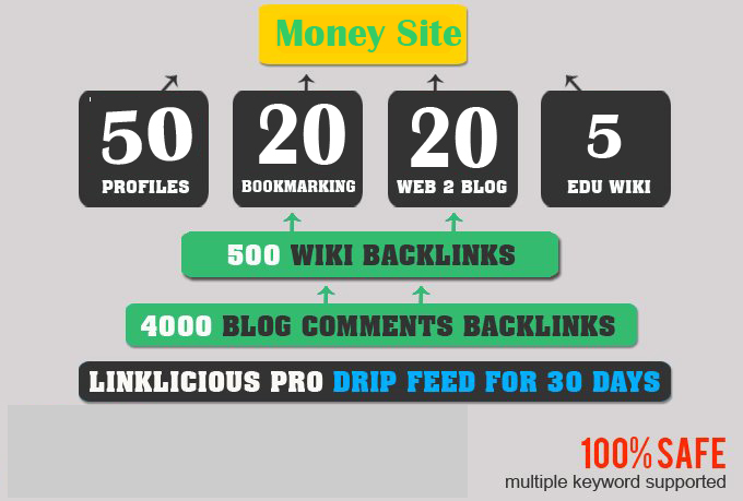 I will BUILD SEO PACKAGE Exclusive Seo Link Pyramid