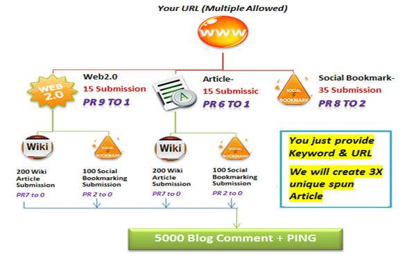 Rank on Googles 1st page by 5670 Link Pyramid. All Backlinks by Unique Domain