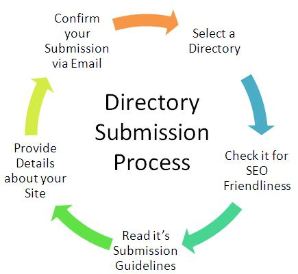 I will add your business or company site to 300+ directories manually