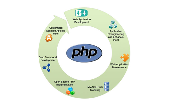 I will develop php mysql application for