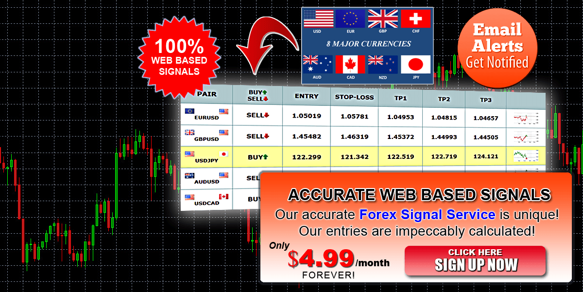 Forex Signals With E-mail + Mobile Alerts