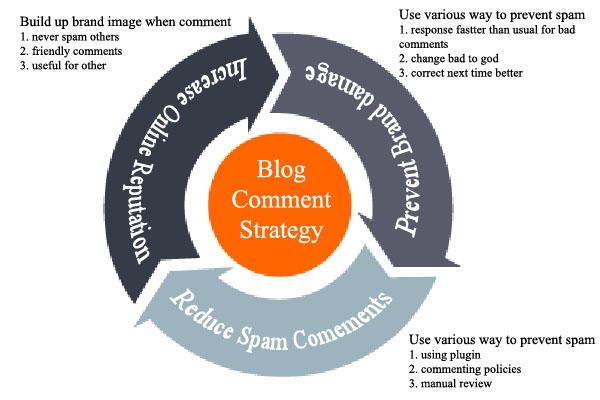 40,000 SEO blog comment backlinks scrapebox linkjuice