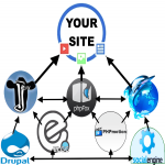 150 Multi-Platform Social Network Backlinks from Elgg,  Jcow,  PhpFox,  PhpDolphin,  Drupal,  PhpMotion,  + SocialEngine