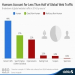 Get you professional traffic to your website within 1 day
