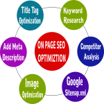 Completed Setup On Page SEO Optimization for Your Website and Blog Site